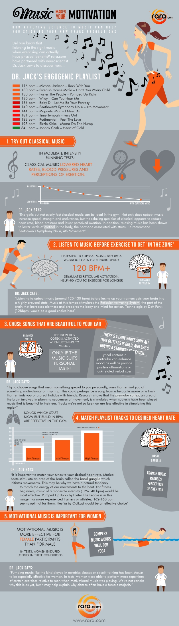 Music Makes your Motivation by Dr Jack Lewis